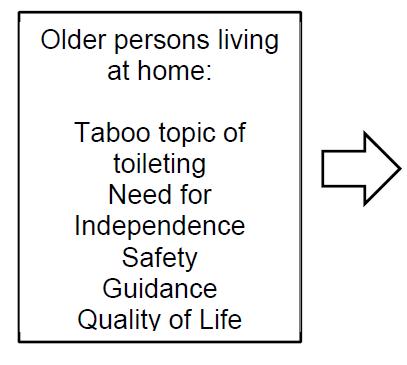 itoilet scheme: start point